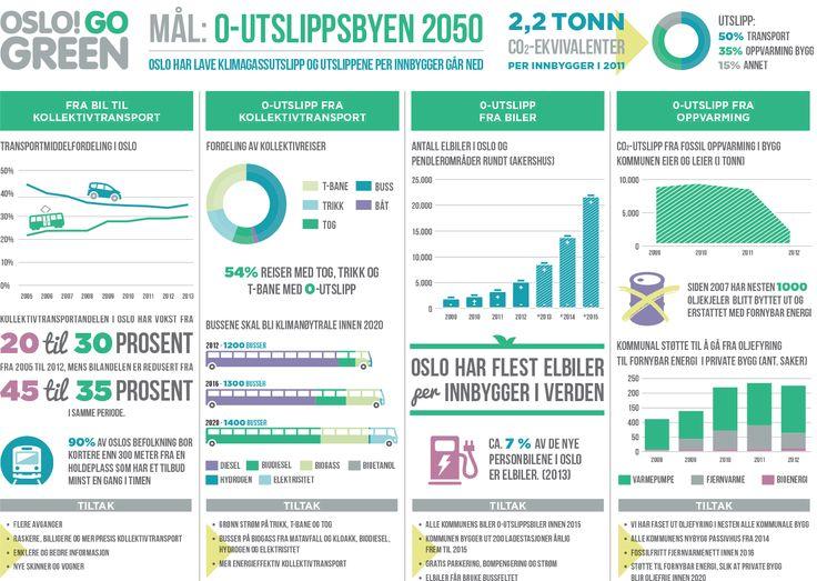 Oslo go green - Null-utslippsbyen 2050  Test din miljøkunnskap:  https://quiz.bymiljoetaten.no