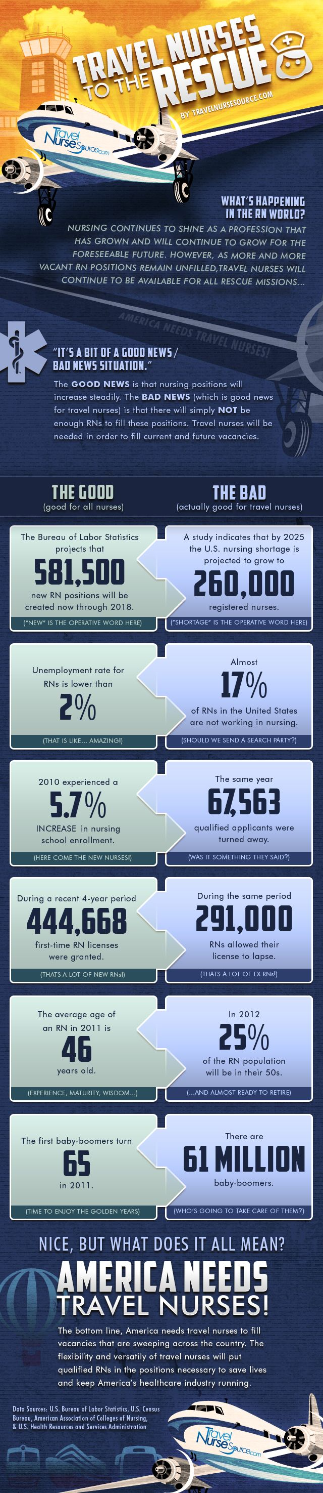 Travel Nursing Jobs Infographic and this is