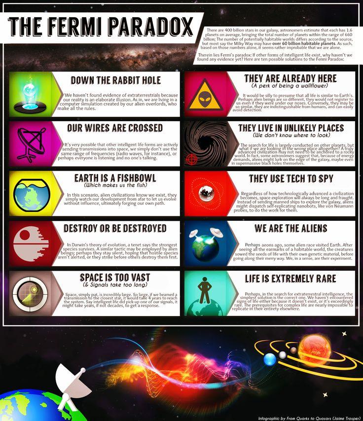Fermi Paradox Infographic
