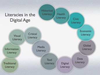 Kathy Schrock's Literacy in the Digital Age is a must bookmark reference for teachers and media specialists. Here is her chart spelling out the literacies that should be part of what we teach students.