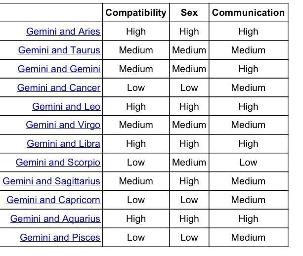 The  Best Zodiac Signs Compatibility Chart Ideas On