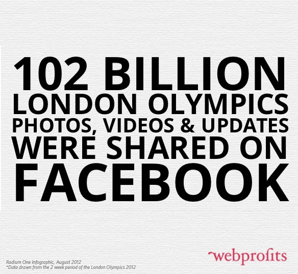 102 billion London #Olympics photos, videos and updates were shared on #Facebook. #SocialMedia