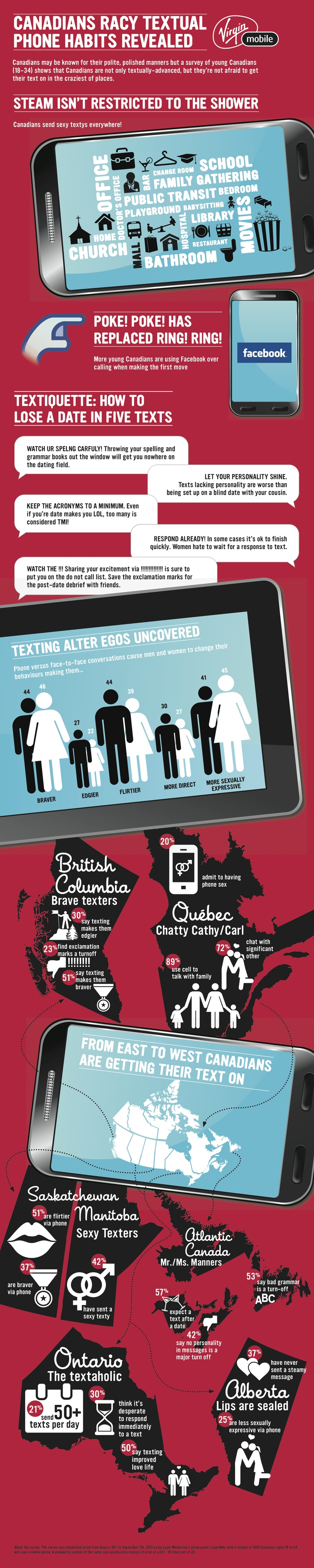 How do Canadians like their text? Canadian textual phone habits revealed.
