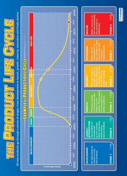 1000 Images About Business Studies Posters On Pinterest