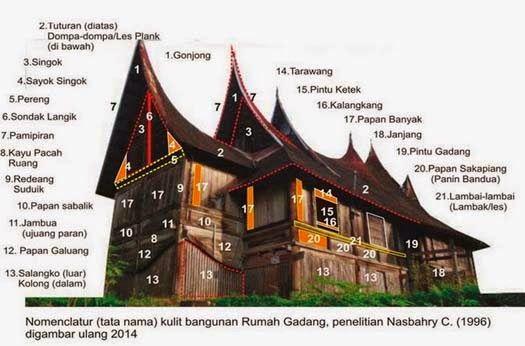 Nasbahry-Intangible: Nomenklatur (tata nama) bagian kulit Bangunan Rumah Gadang