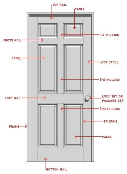 Everything you ever wanted to know about matching interior doors to the architecture and style of your house.