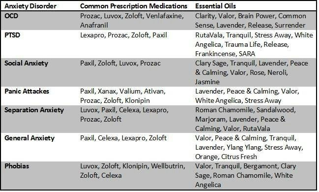 Using Young Living Essential Oils to combat Anxiety and replace various prescription medications like Zoloft. OCD, PTSD, Panic Attacks, Paranoia.