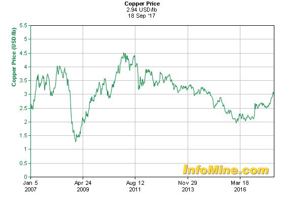 10 Year Copper Prices - Copper Price Chart