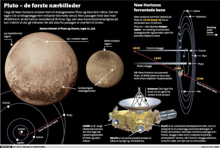Se grafikken: De første nærbilleder af Pluto - Viden | www.b.dk