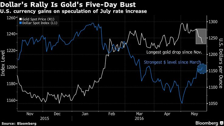 Dollar Rally Weighs on Gold After Fed Official's Take: Chart http://ladyf-trader.com/2016/05/24/dollar-rally-weighs-on-gold-after-fed-officials-take-chart/   Open mouth, move the dollar. Comments by Federal Reserve Bank of Philadelphia President Patrick Harker late Monday that he could see two to three rate hikes in 2016 pushed the U.S. currency to its strongest level since March against the euro and prompted gains […]