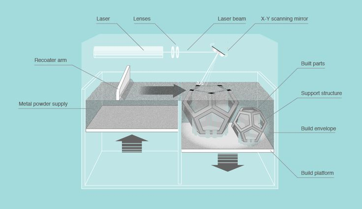 Explanation of the technology laser melting (same as direct metal laser sintering, DMLS, selective laser melting) including characteristics, materials, machines, vendors, applications and process chain.