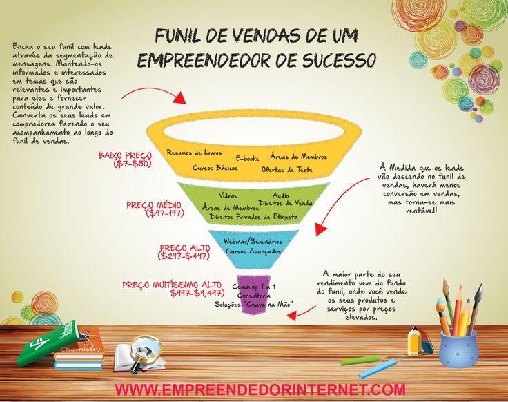 Funil de vendas de um empreendedor de sucesso.  O conceito de funil de vendas é fundamental para se ter um empreendimento de sucesso na internet.