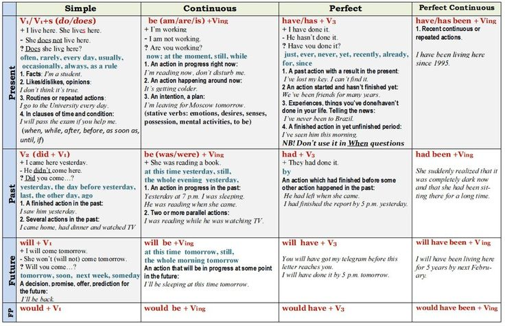 To help you understand how and when to use a tense, Save the document below on your computer: (V1) = base verbale (V2) = preterite (V3) = past participle
