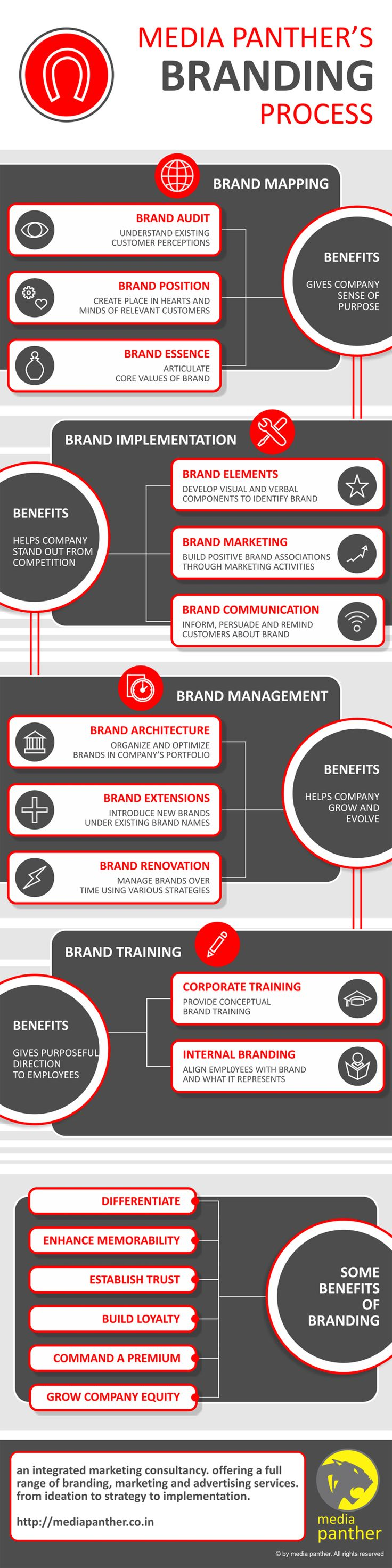 Components of Brand Positioning: Strategy Template with Examples Posted on April 12, 2013 by Brandon Gaille
