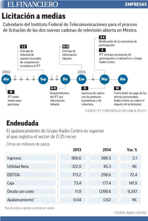 El viernes a las 18 horas, Grupo Radio Centro informó a la Bolsa Mexicana que no haría el pago por la cadena nacional de TV abierta.  13/04/2015