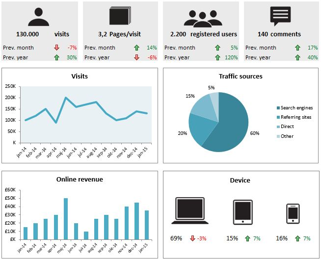 Digital Metrics Dashboard: Explore changes in and drivers of web traffic that guide online revenue. http://marcommetric.com/Tools/Digital-Metrics-Dashboard.html #digital #metrics