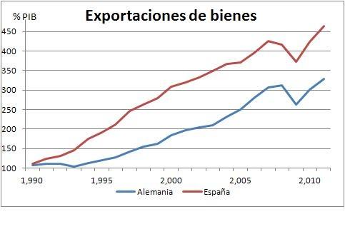 La paradoja del ahorro: España vs. Alemania    España no tiene un problema de competitividad   Alemania intenta acabar con su principal competidor como los chinos querrían acabar con los coreanos. Lo triste es que por el maldito síndrome de Berlín, nosotros estamos siendo tan imbéciles de permitirlo.