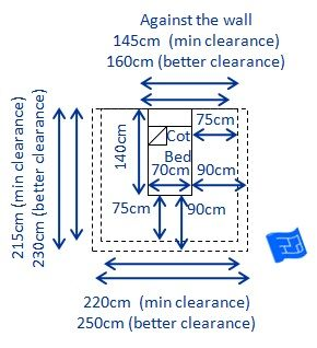 Dimensions of a UK cot bed (70 x 140cm - w x l)and clearances required - both minimum (75cm) and recommended (90cm)clearances.