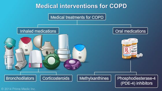 Medical Options for COPD
