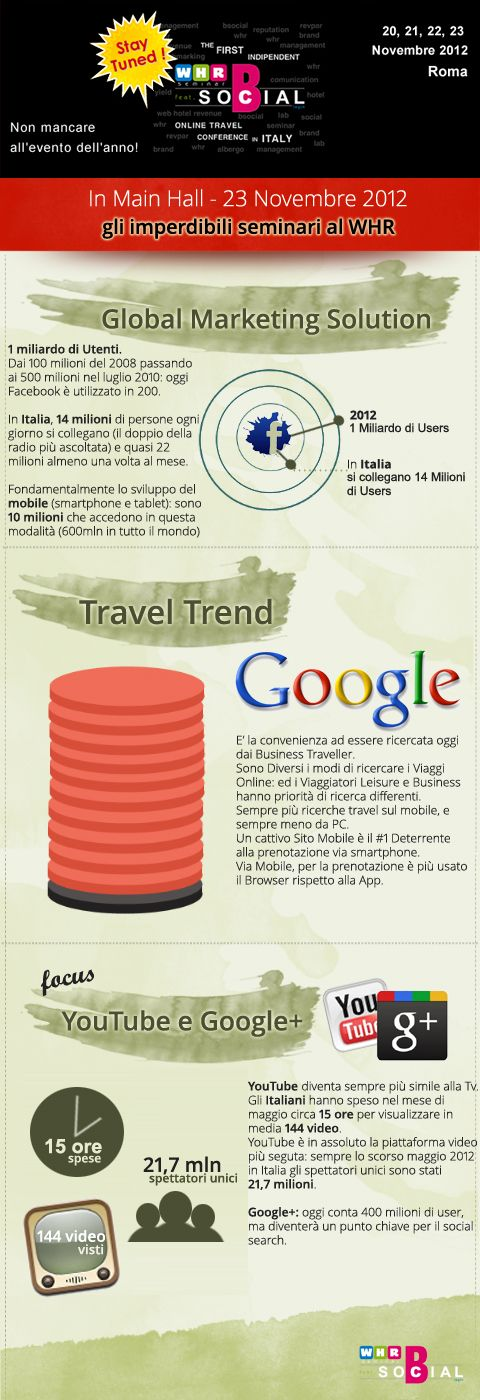 Facebook Travel, Google, YouTube al WHR 2012