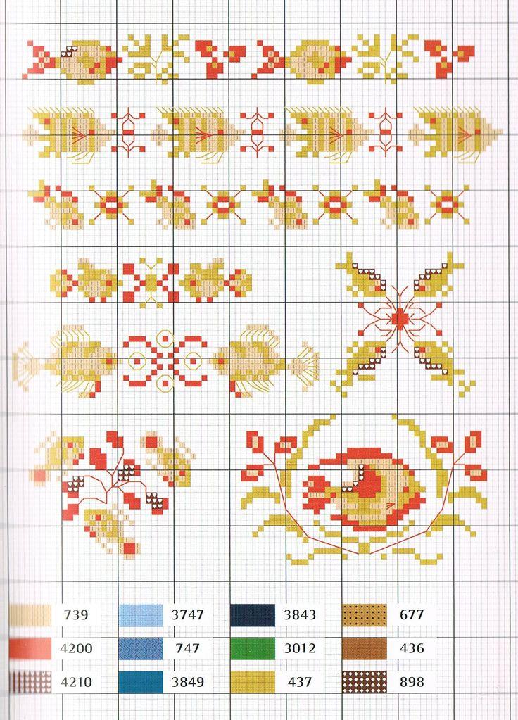 Chart PS
