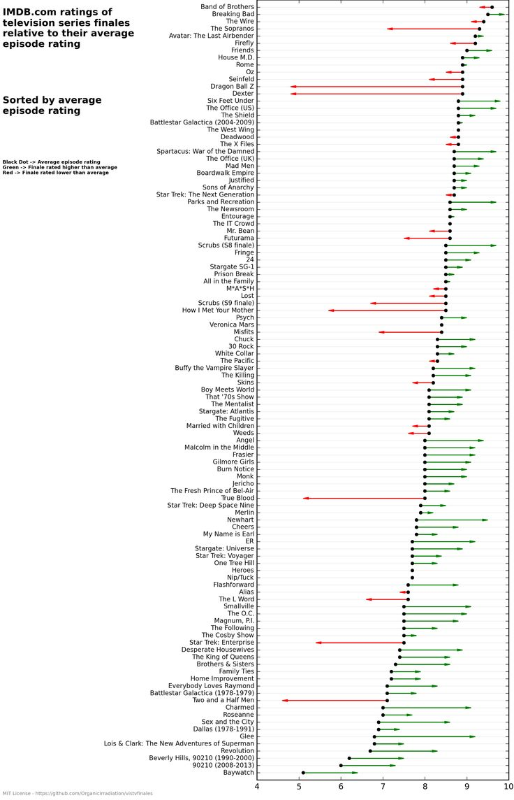 1249 best graphs and diagrams images on pinterest charts tv finales that surprisedisappoint album on imgur pooptronica