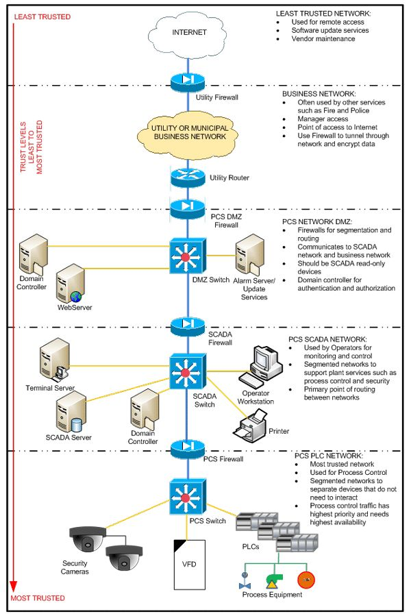 160 best images about IT systems on Pinterest Cable, Wireless - ics organizational chart
