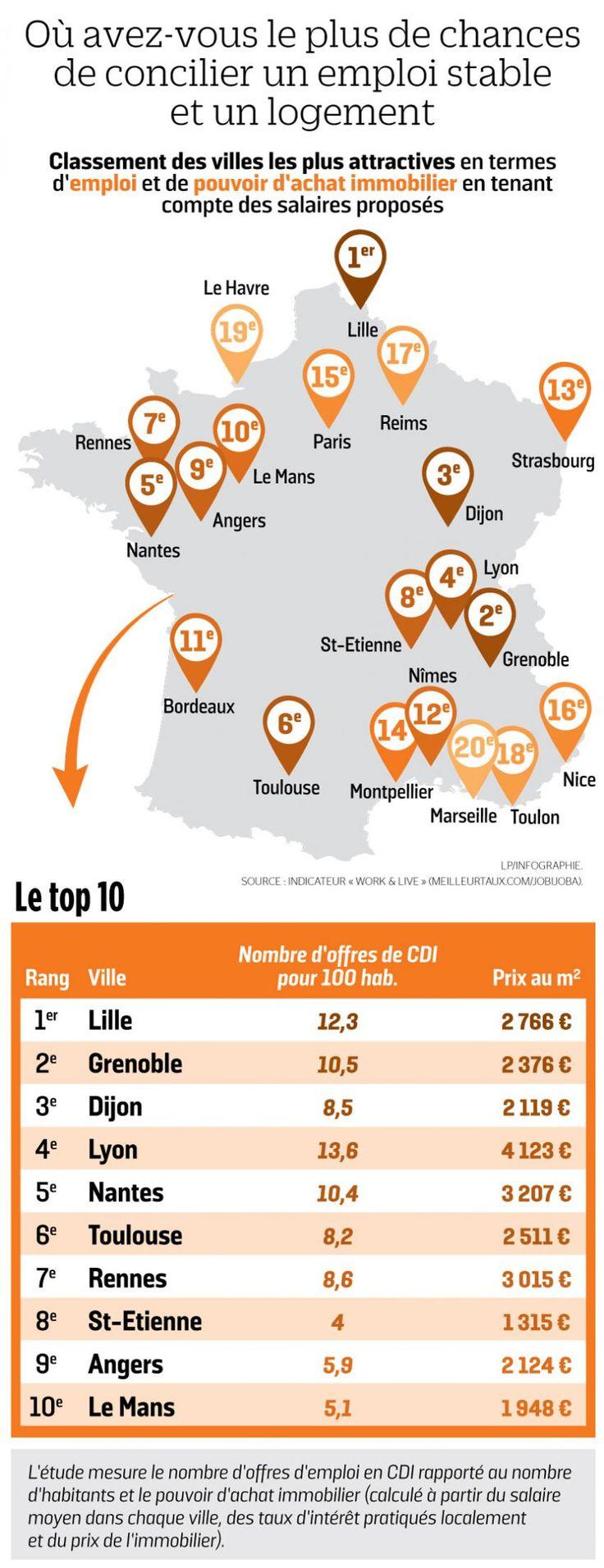 Ciudades donde es mas probable encontrar alojamiento y un empleo estable FRANCIA 2017