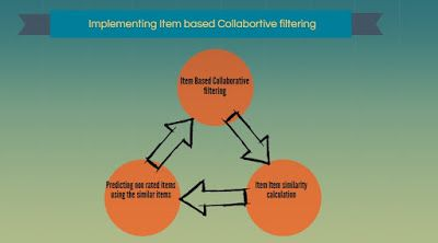 Item based collaborative filtering in R
