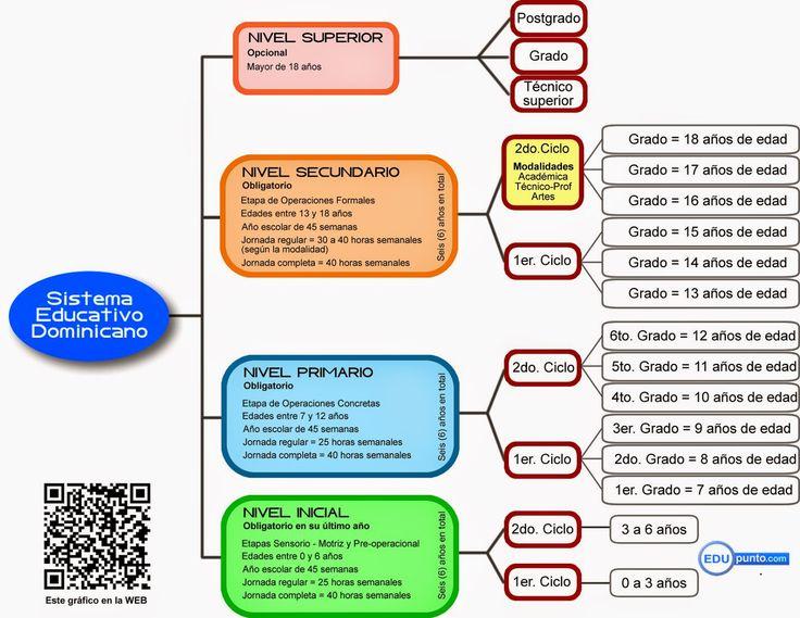 Estructura academica sistema educativo dominicano for Diseno curricular educacion inicial