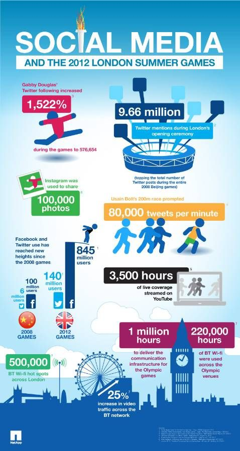 """NetApp has created an infographic illustrating the record-breaking impact of the """"Social Games"""". Once again the data is stunning - for example, there were more Tweets during the Opening Ceremony alone than during the entire 2008 Beijing Games."""
