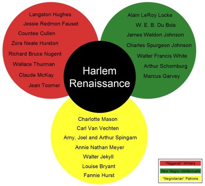 Can someone give me an idea on what to write for a essay about the Harlem Renaissance?