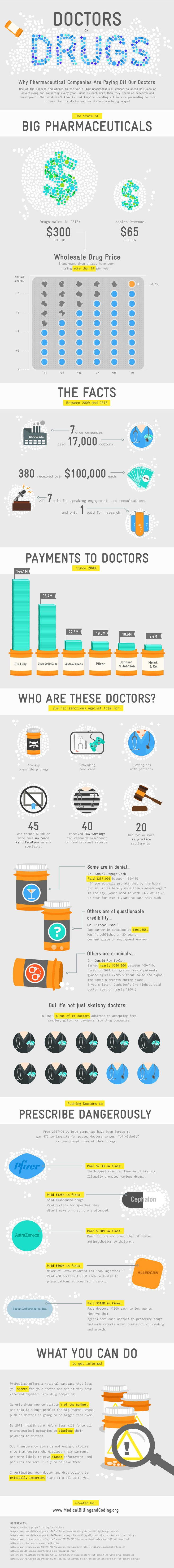 Doctors on Drugs infographics from medicalbillingandcoding - the doctor/pharmaceutical  relationship contributing to rising #healthcare costs http://www.medicalbillingandcoding.org/doctors-on-drugs/
