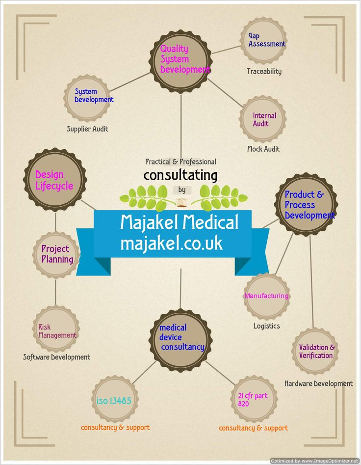 Majakel Medical provides iso 13485, 21 cfr part 820 and complete medical device solution by practical and professional medical device consultant. #Infographics