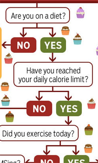 Decision tree: Should you eat that cupcake.
