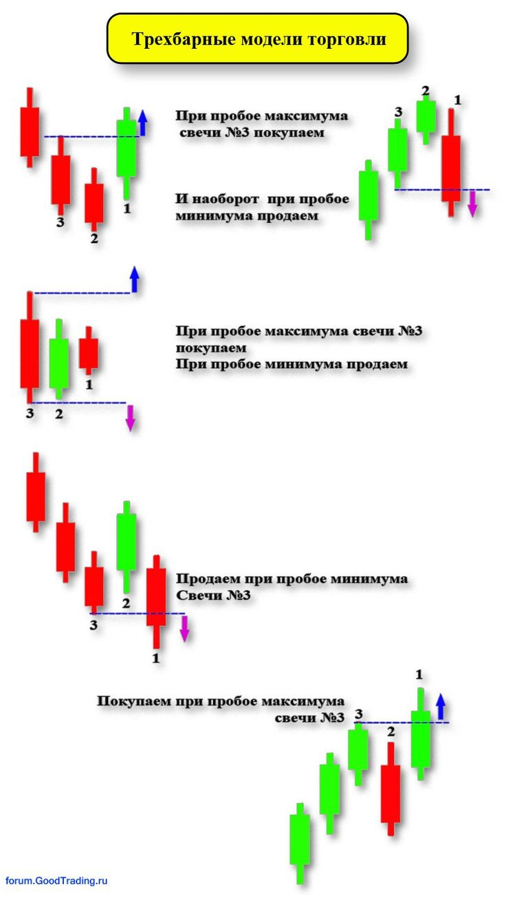 Код эллиотта волновой анализ рынка форекс д возный скачать forex торговля стратегия