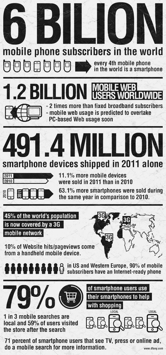 Mobile Marketing #Infographic