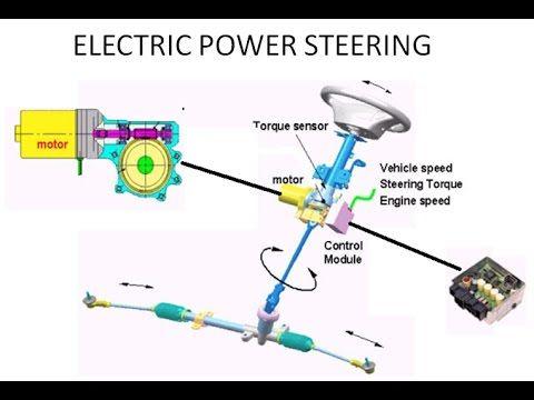 Steering Working Principle Animation You