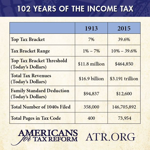 296 best Internal Revenue Service - Income Taxes images on - income tax calculator