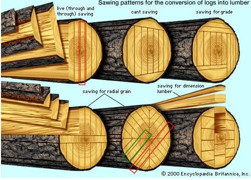 3613 Best Woodworking Shop Tools Images On Pinterest