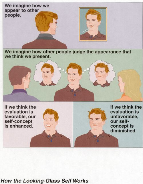 Happiness Explained: The Looking Glass Self Believing is Becoming: The looking-glass self is a popular theory within the sociological field that explains a formation of self-image via reflection or based on their understanding of how others perceive them. Because people conform to how they think others think them to be, its difficult, or arguably impossible, to act differently from how a person thinks he or she is perpetually perceived.