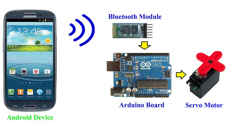 Android Control Arduino Bluetooth Servo Motor Control