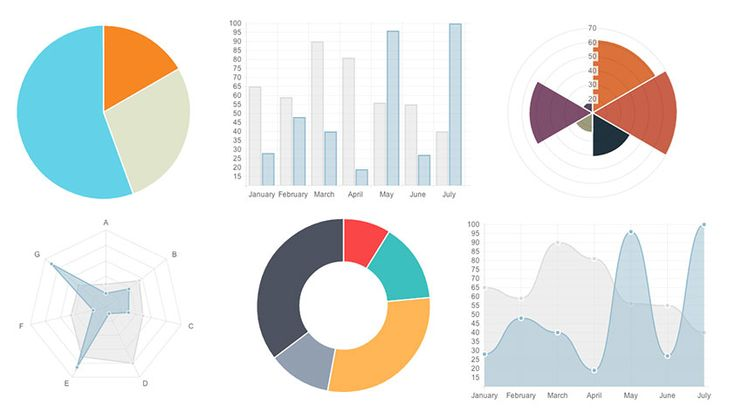 Easily create stunning animated charts with Chart.js : http://netdna.webdesignerdepot.com/uploads7/easily-create-stunning-animated-charts-with-chart-js/chartjs-demo.html