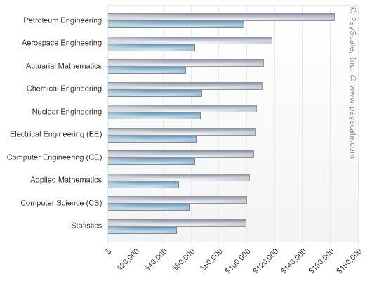 Best 25+ Marine biologist salary ideas on Pinterest Marine - marine biologist job description