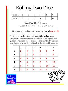 Highhill Homeschool: Probability Lessons and Activities for Kids