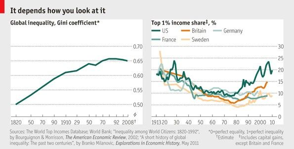 Global Gini coefficient trend