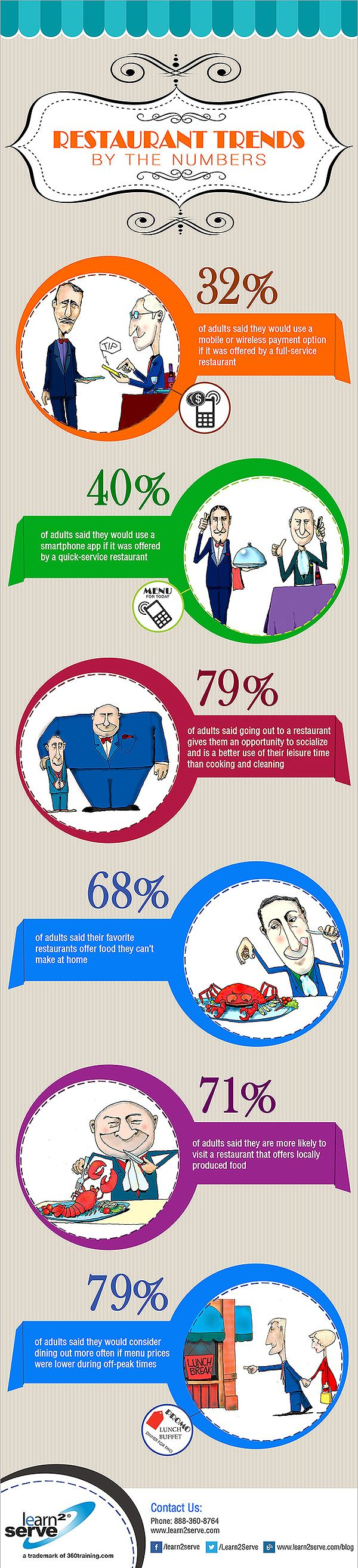 Fun #infographic about #RestaurantTrends with some interesting #mobile tidbits.