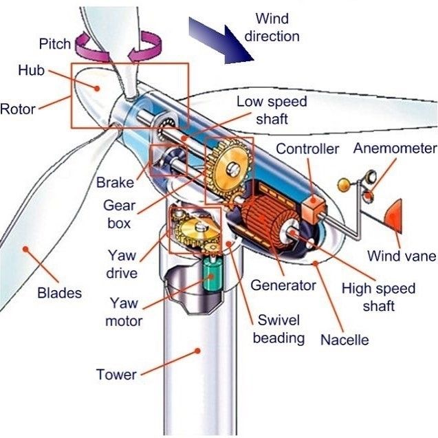 Reposted from: @engineeringtech Wind generators Credit to @electrical.engineering.world for original post