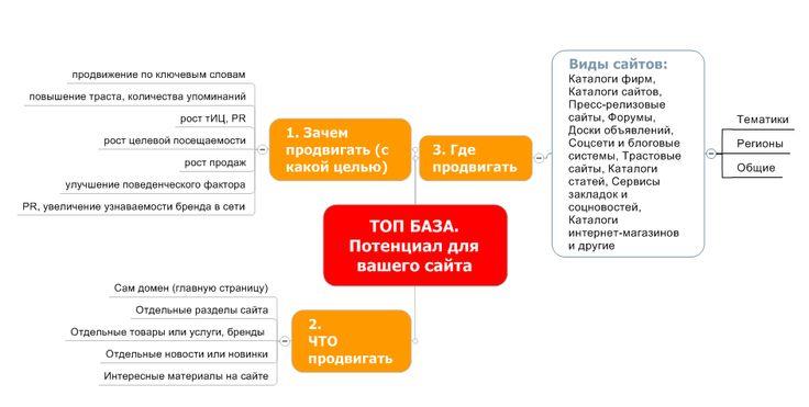 potenzial-topbazi-dlya-vash