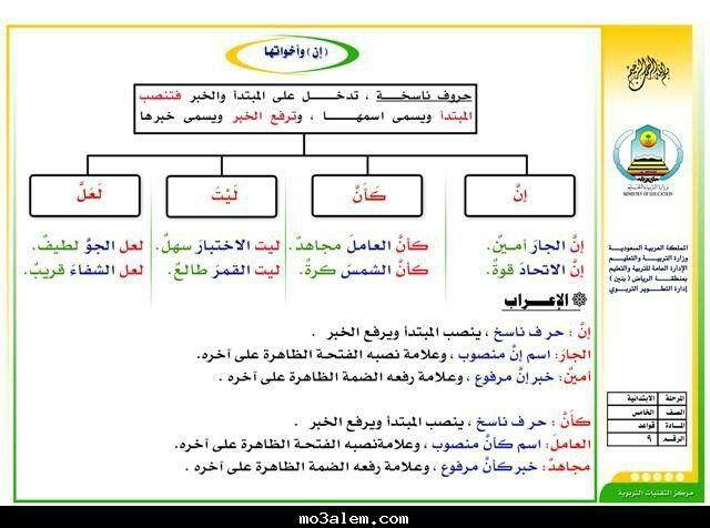 Pin By Abdulrahman Alghamdi On قواعد اللغة Education Arabic Langauge Journal